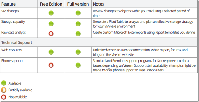 Veeam One Free Edition and More – Rick's Tech Gab